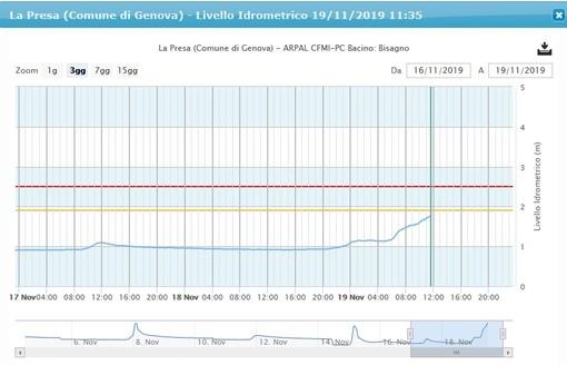 Maltempo a Genova: sale il livello idrometrico del Bisagno