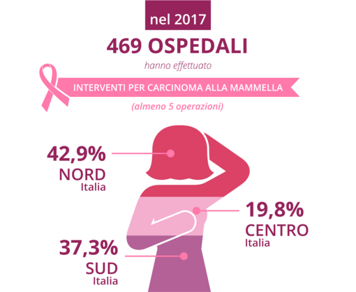 Il San Paolo di Savona è il secondo ospedale in Liguria per numero di interventi su tumore al seno
