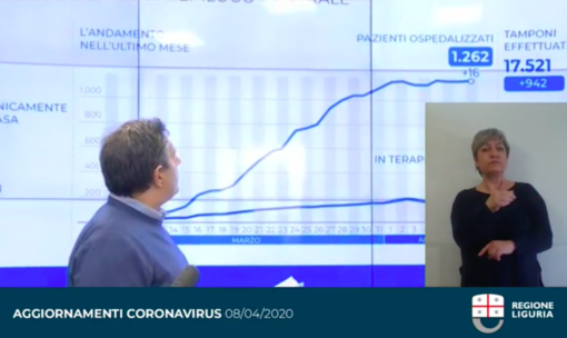 """Emergenza Coronavirus, Toti: """"Oltre 7 mila test sul personale sanitario"""". Viale: """"In arrivo 13 medici volontari per le RSA"""""""